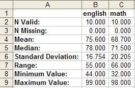 EZAnalyze Help - Reading your Results Report - Descriptive Statistics